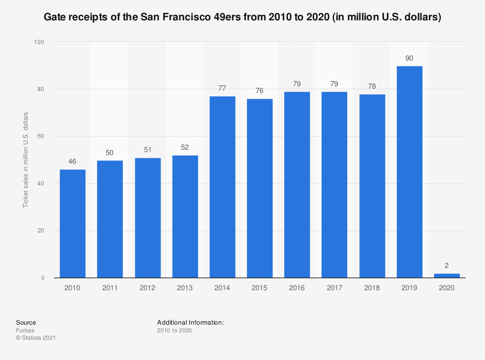 Statistic: Gate receipts* of the San Francisco 49ers from 2010 to 2017 (in million U.S. dollars) | Statista