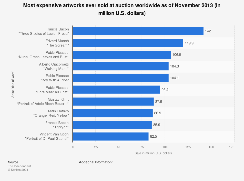 Statistic: Most expensive artworks ever sold at auction worldwide as of November 2013 (in million U.S. dollars) | Statista