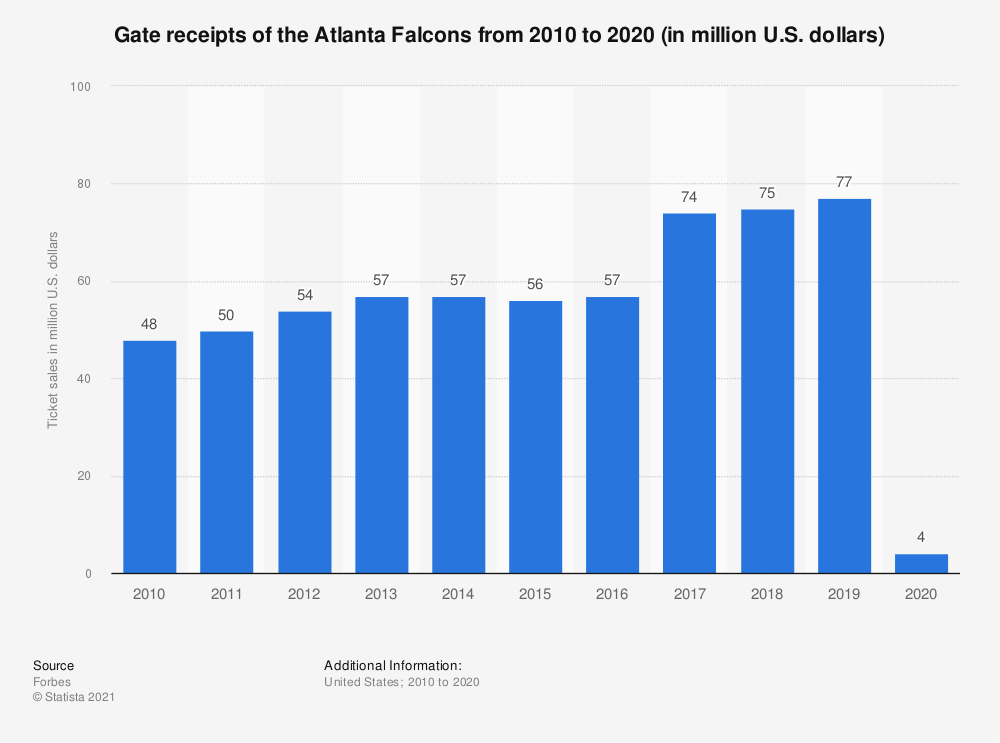 Statistic: Gate receipts* of the Atlanta Falcons from 2010 to 2018 (in million U.S. dollars) | Statista