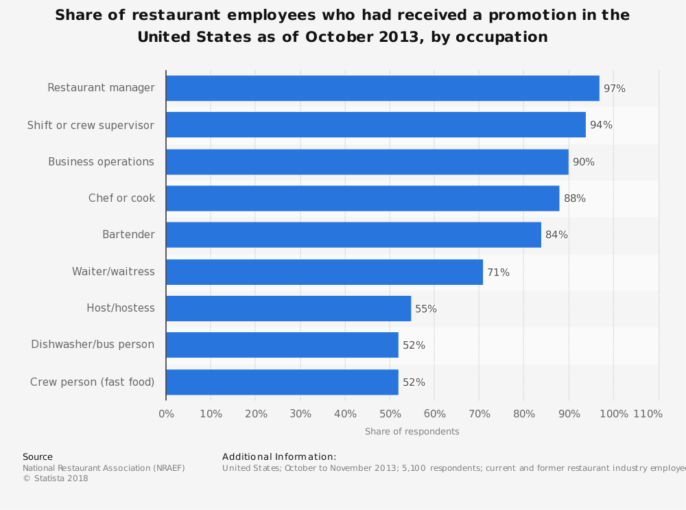 Statistic: Share of restaurant employees who had received a promotion in the United States as of October 2013, by occupation | Statista