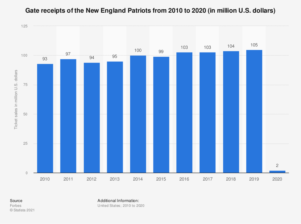 Statistic: Gate receipts* of the New England Patriots from 2010 to 2017 (in million U.S. dollars) | Statista