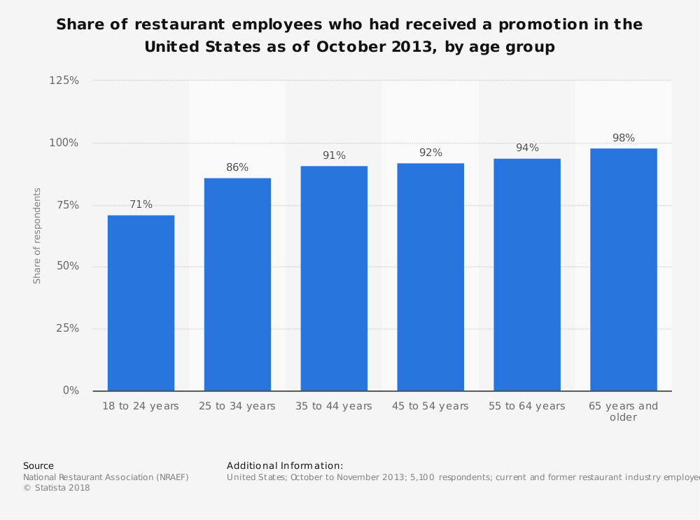 Statistic: Share of restaurant employees who had received a promotion in the United States as of October 2013, by age group | Statista