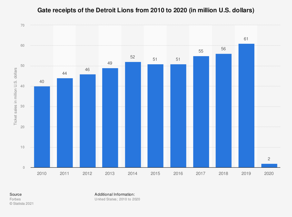 Statistic: Gate receipts* of the Detroit Lions from 2010 to 2019 (in million U.S. dollars) | Statista