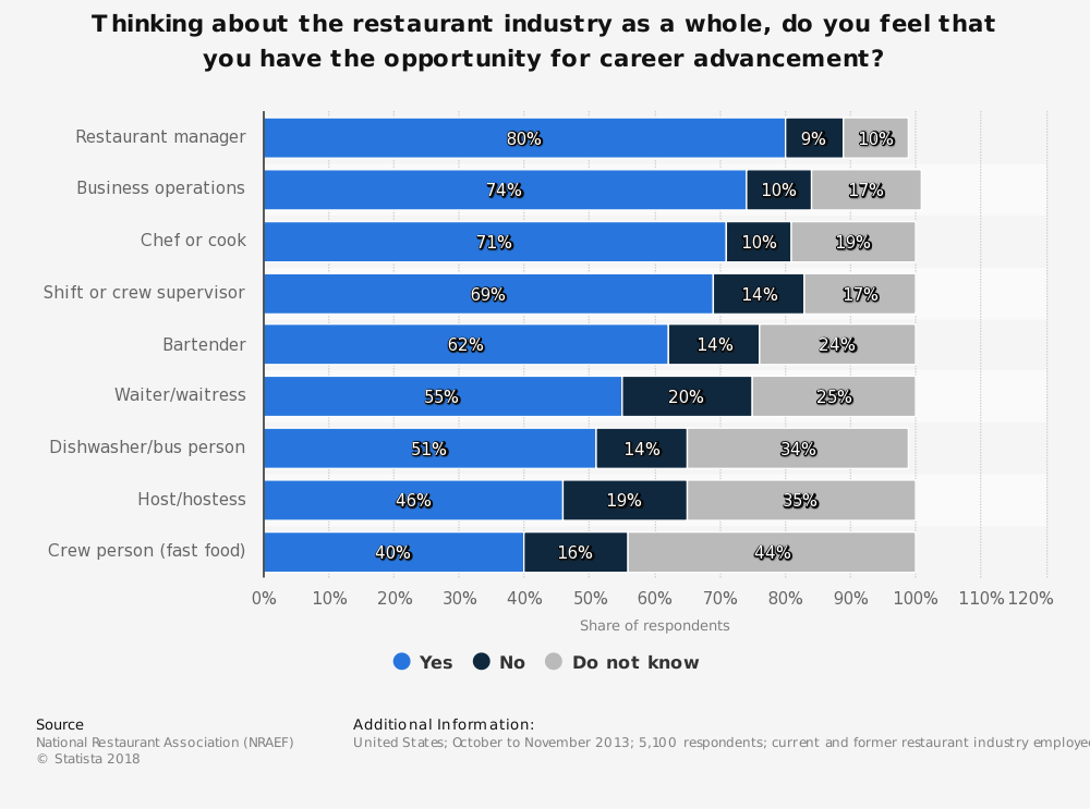 Statistic: Thinking about the restaurant industry as a whole, do you feel that you have the opportunity for career advancement? | Statista
