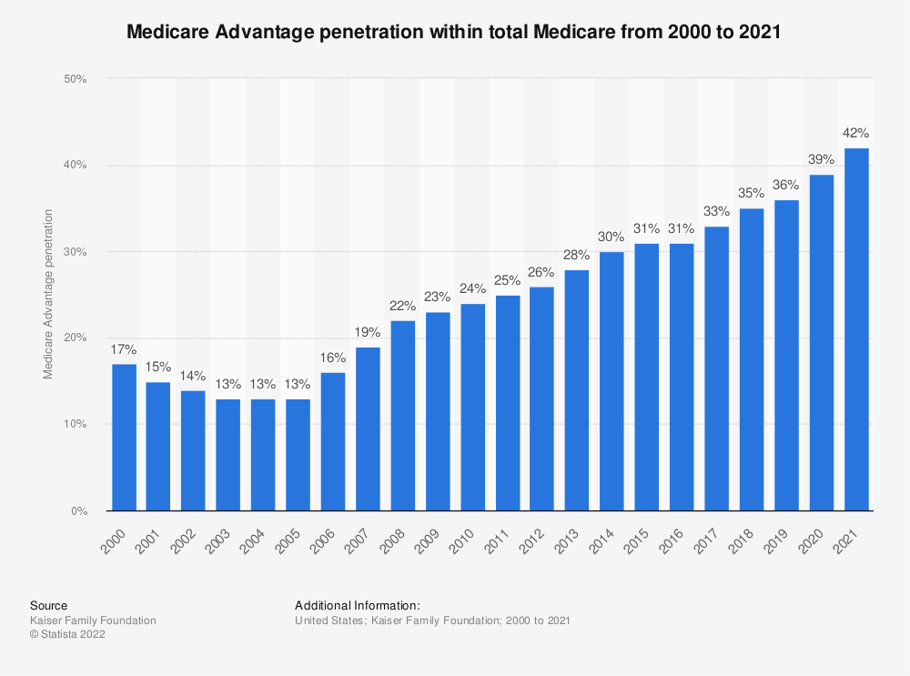 Statistic: Medicare Advantage penetration within total Medicare from 2004 to 2019 | Statista