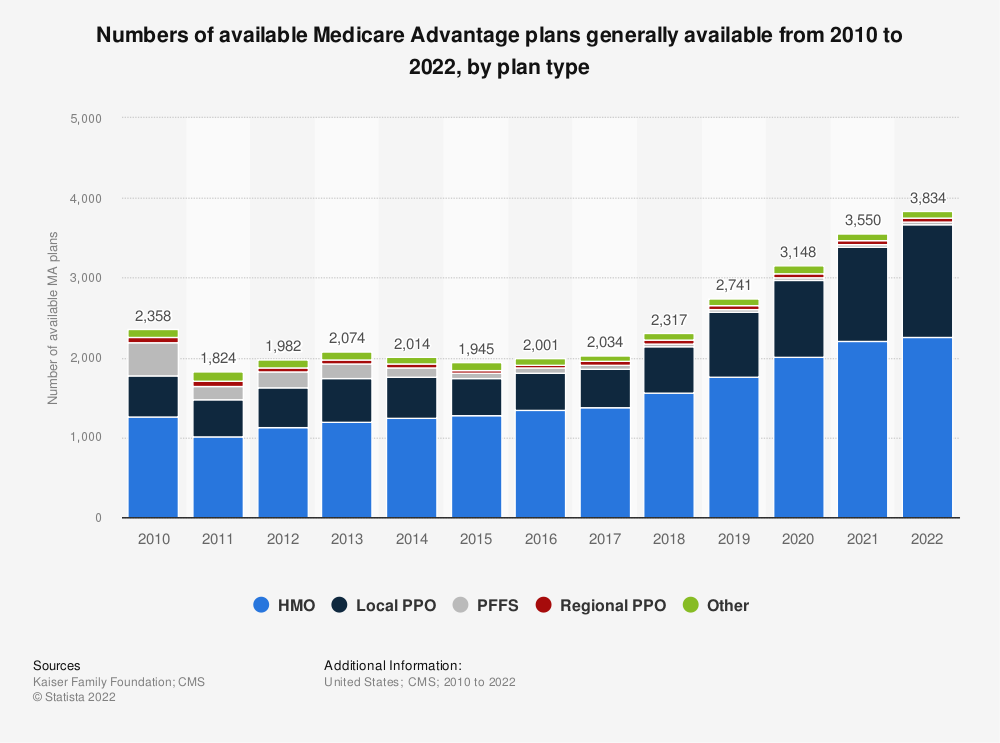 Statistic: Distribution of available Medicare Advantage plans by plan type as of 2018* | Statista