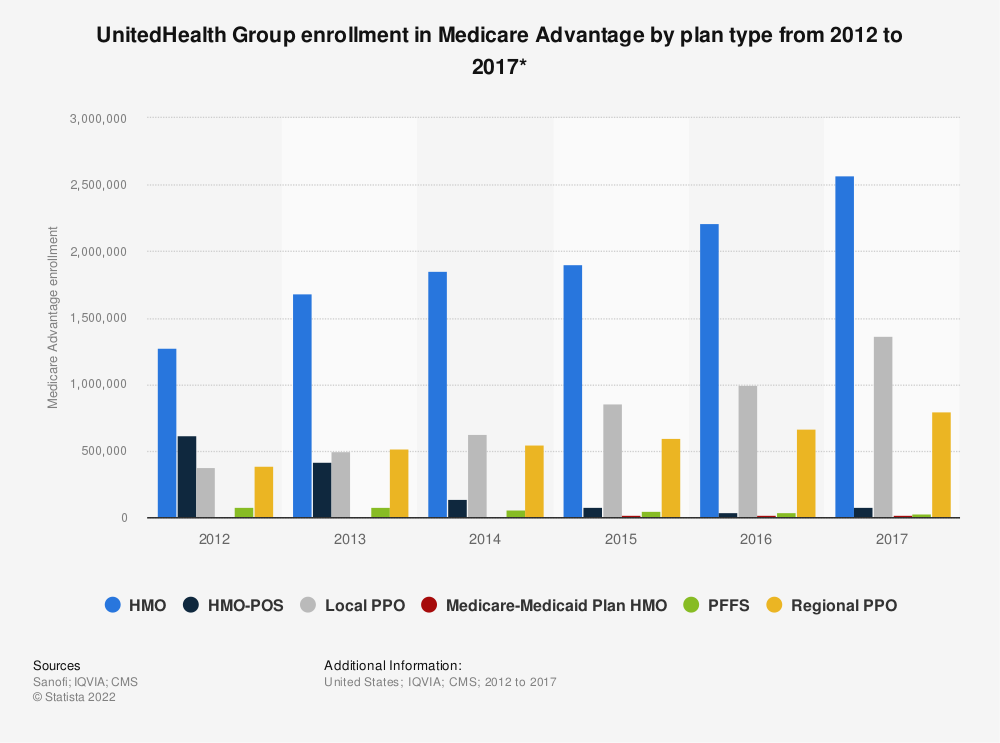 Statistic: UnitedHealth Group enrollment in Medicare Advantage by plan type from 2012 to 2017* | Statista