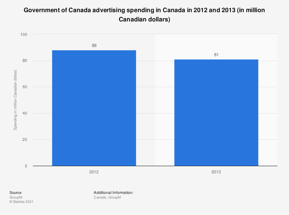 Statistic: Government of Canada advertising spending in Canada in 2012 and 2013 (in million Canadian dollars) | Statista