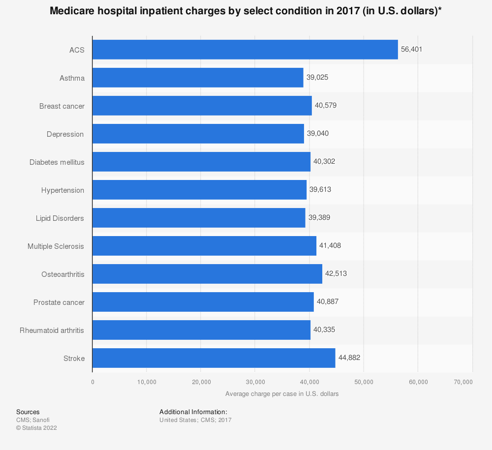 Statistic: Medicare hospital inpatient charges by select condition in 2016 (in U.S. dollars)* | Statista