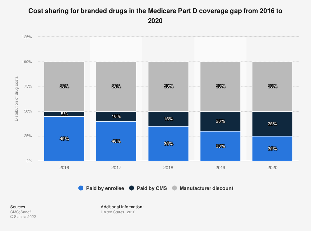 Statistic: Cost sharing for branded drugs in the Medicare Part D coverage gap from 2016 to 2020 | Statista
