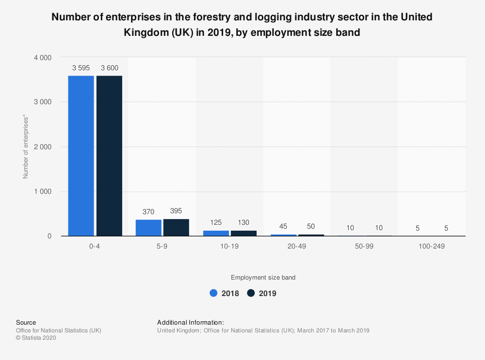 Statistic: Number of enterprises in the forestry and logging industry sector in the United Kingdom (UK) in 2019, by employment size band | Statista