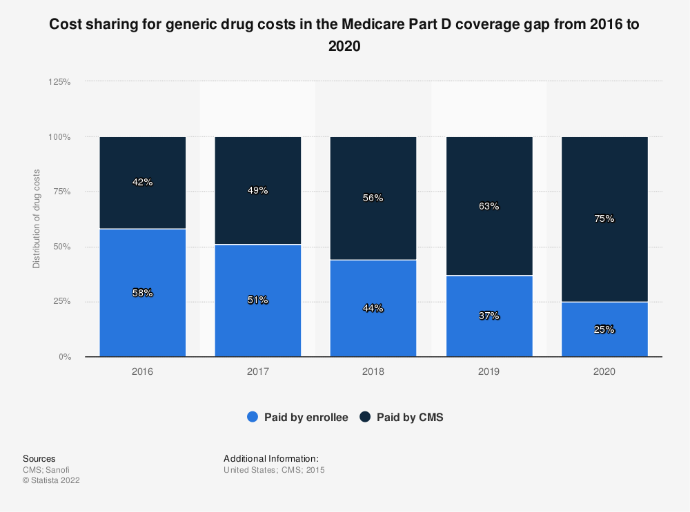 Statistic: Cost sharing for generic drug costs in the Medicare Part D coverage gap from 2016 to 2020  | Statista