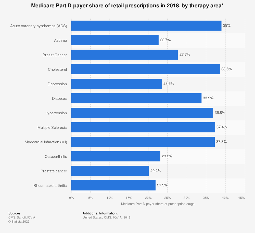 Statistic: Medicare Part D payer share of retail prescriptions in 2018, by therapy area* | Statista