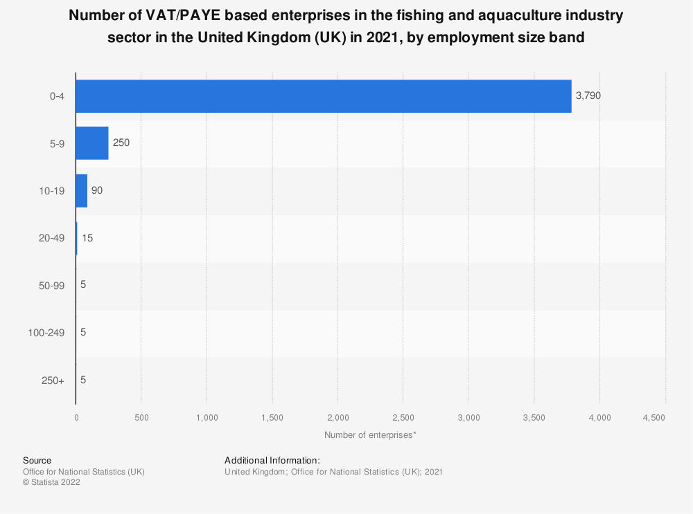 Statistic: Number of enterprises in the fishing and aquaculture industry sector in the United Kingdom (UK) in 2019, by employment size band | Statista