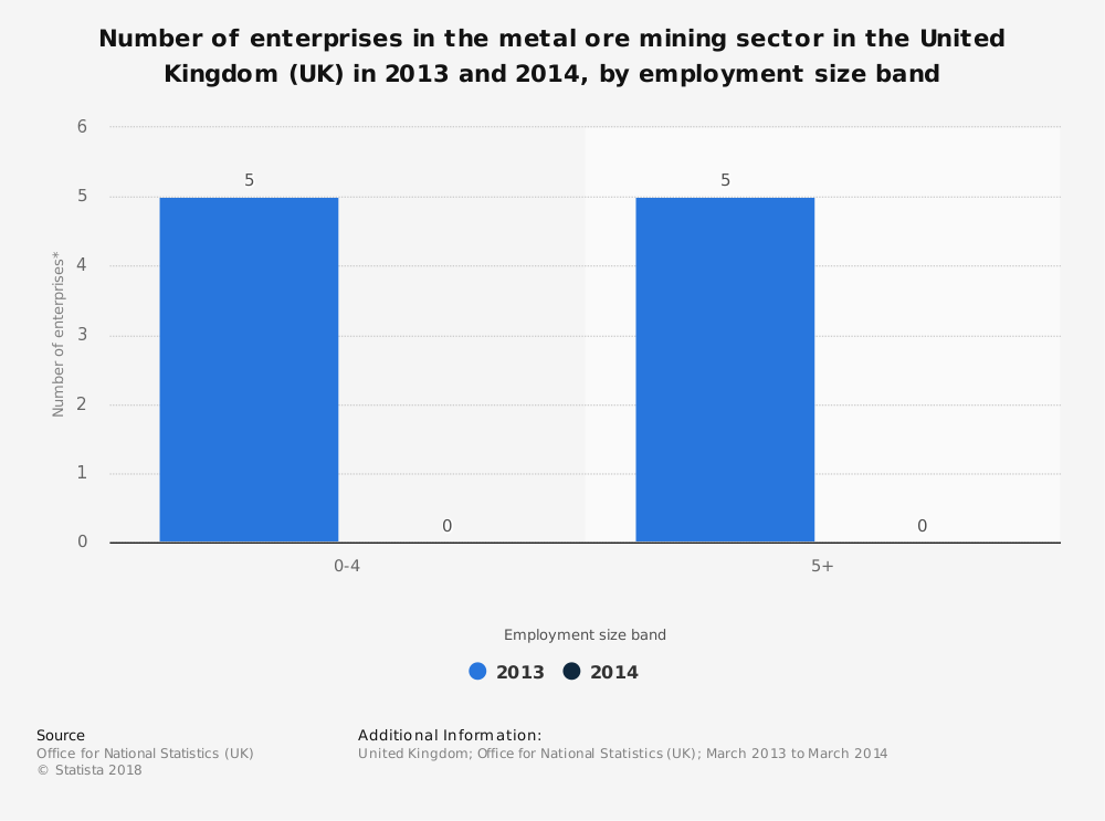 Statistic: Number of enterprises in the metal ore mining sector in the United Kingdom (UK) in 2013 and 2014, by employment size band | Statista