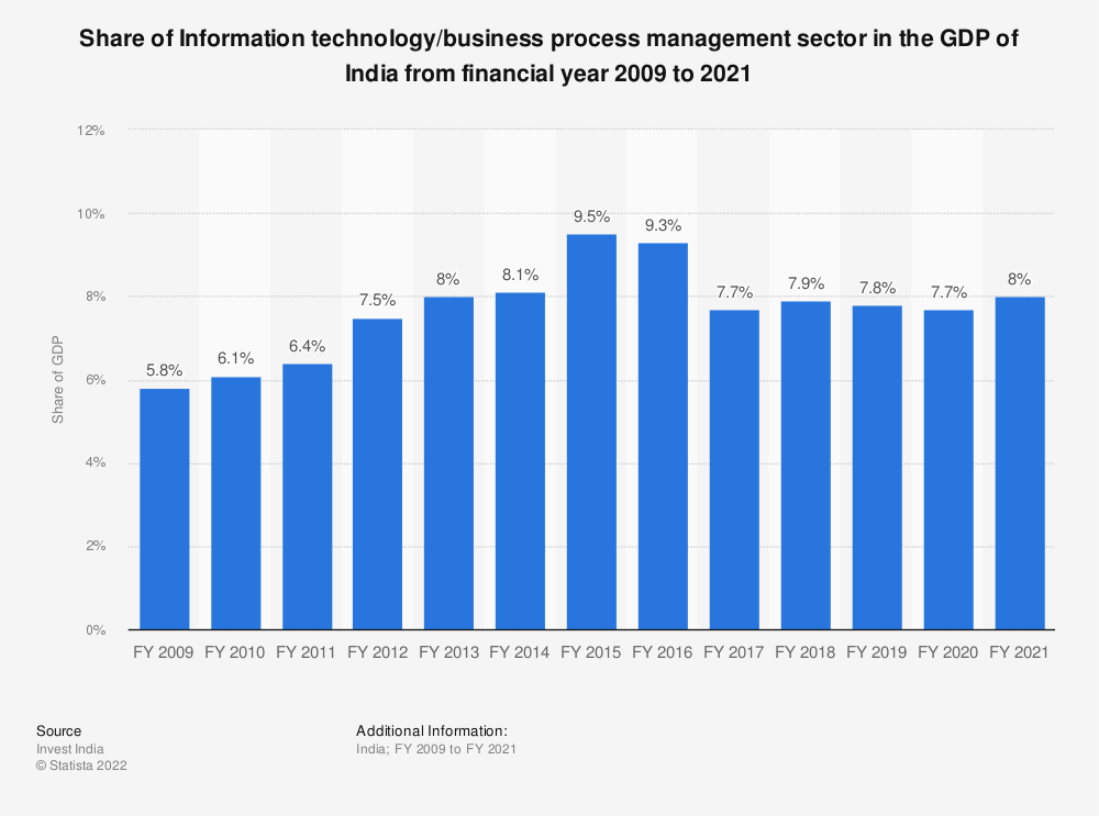 Statistic: Information technology/business process management (IT-BPM) sector in India as a share of India's gross domestic product (GDP) from FY 2009 to FY 2017 | Statista