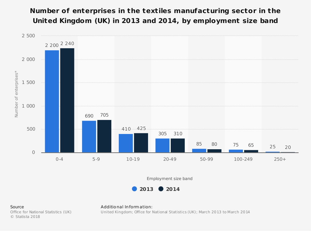 Statistic: Number of enterprises in the textiles manufacturing sector in the United Kingdom (UK) in 2013 and 2014, by employment size band | Statista