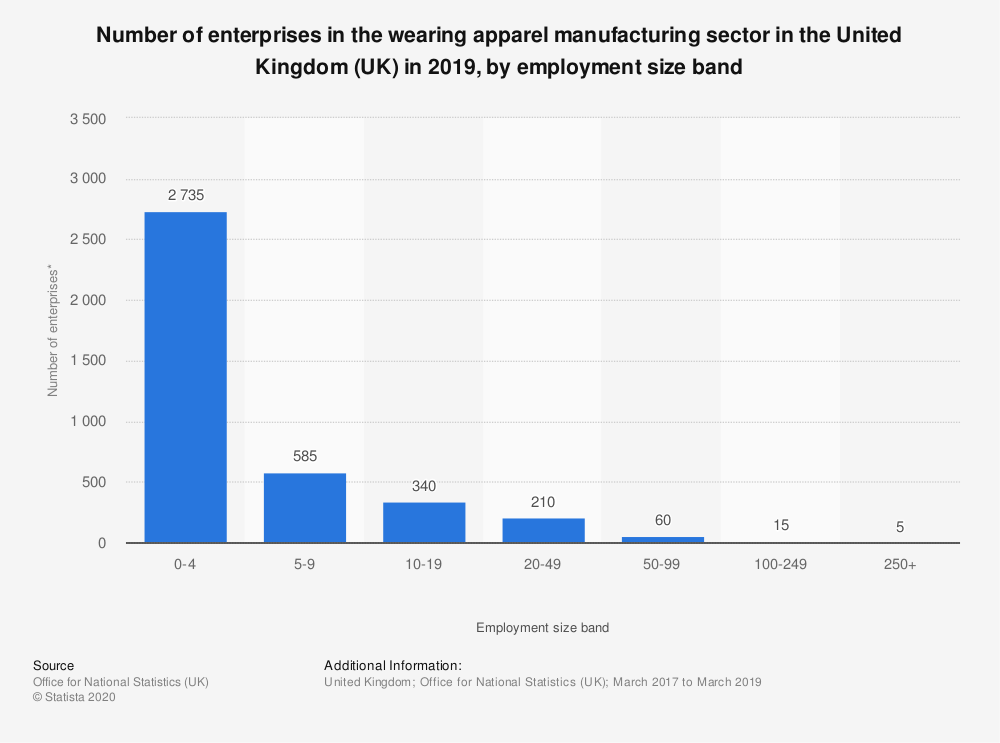 Statistic: Number of enterprises in the wearing apparel manufacturing sector in the United Kingdom (UK) in 2019, by employment size band | Statista