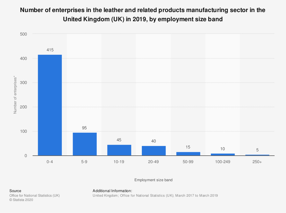 Statistic: Number of enterprises in the leather and related products manufacturing sector in the United Kingdom (UK) in 2019,  by employment size band | Statista