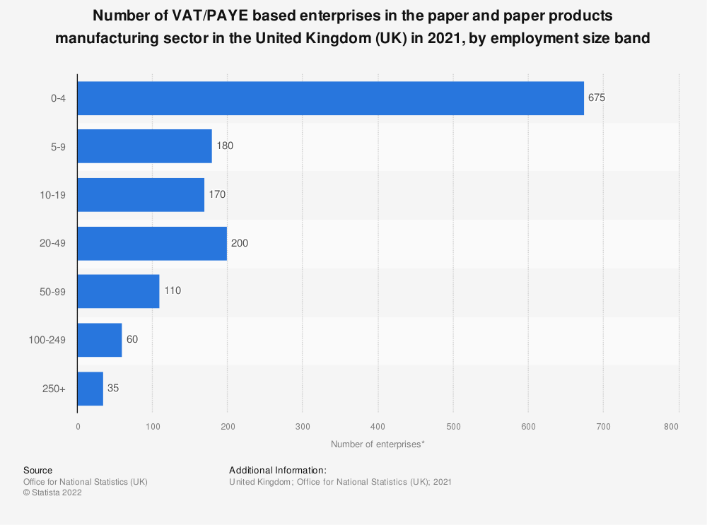 Statistic: Number of VAT/PAYE based enterprises in the paper and paper products manufacturing sector in the United Kingdom (UK) in 2020, by employment size band | Statista