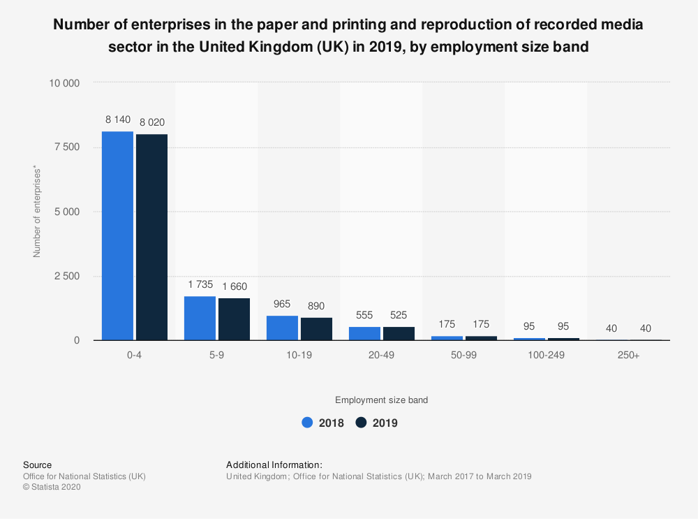 Statistic: Number of enterprises in the paper and printing and reproduction of recorded media sector in the United Kingdom (UK) in 2019, by employment size band | Statista