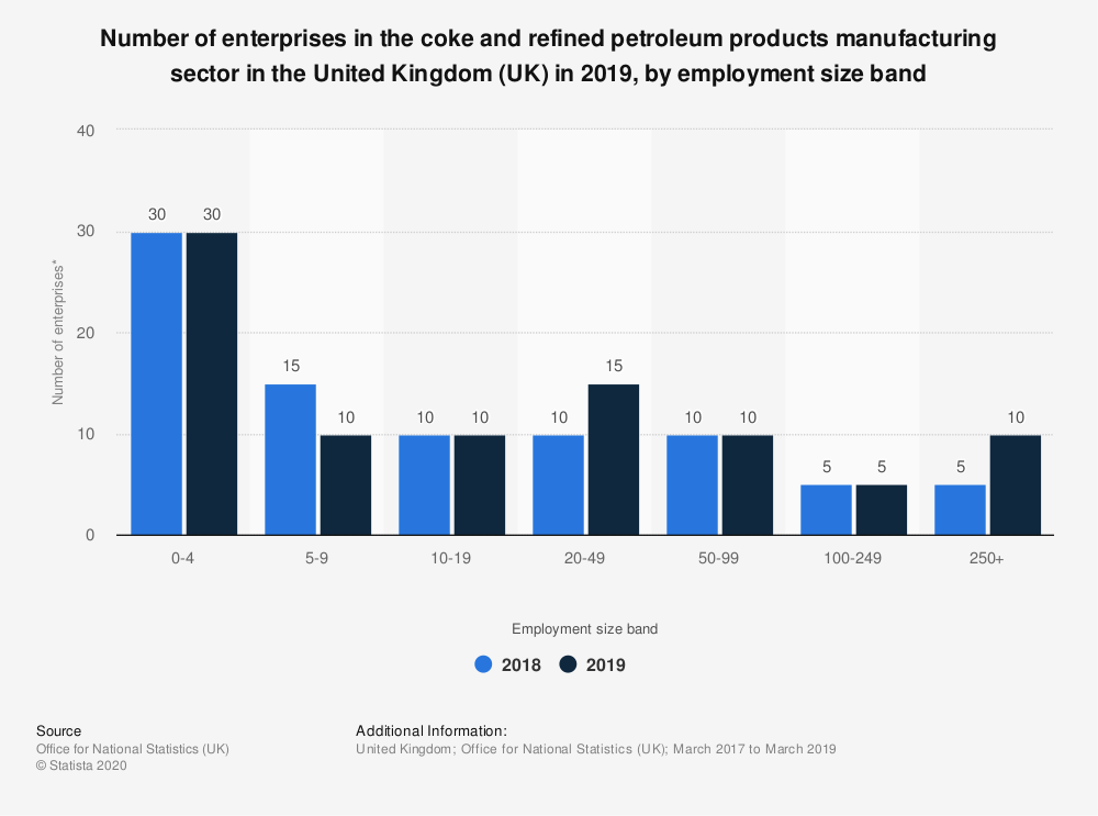 Statistic: Number of enterprises in the coke and refined petroleum products manufacturing sector in the United Kingdom (UK) in 2019, by employment size band | Statista