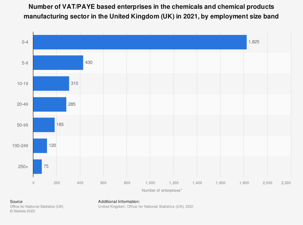 Statistic: Number of enterprises in the chemicals and chemical products manufacturing sector in the United Kingdom (UK) in 2018, by employment size band | Statista