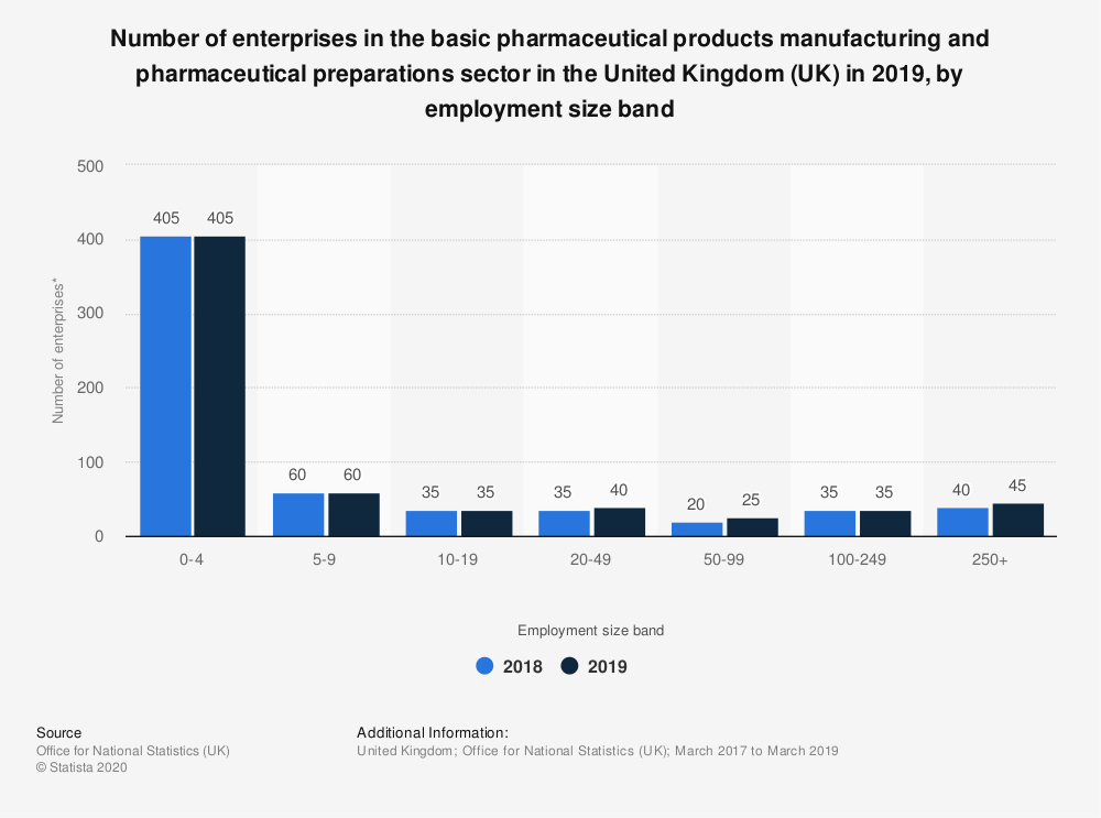Statistic: Number of enterprises in the basic pharmaceutical products manufacturing and pharmaceutical preparations sector in the United Kingdom (UK) in 2019, by employment size band | Statista