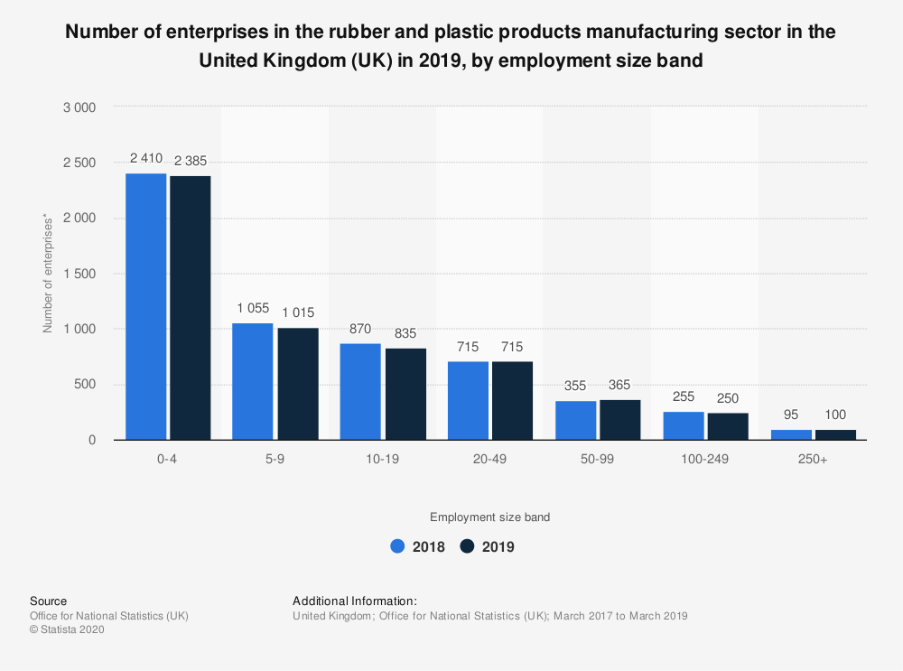 Statistic: Number of enterprises in the rubber and plastic products manufacturing sector in the United Kingdom (UK) in 2019, by employment size band   Statista