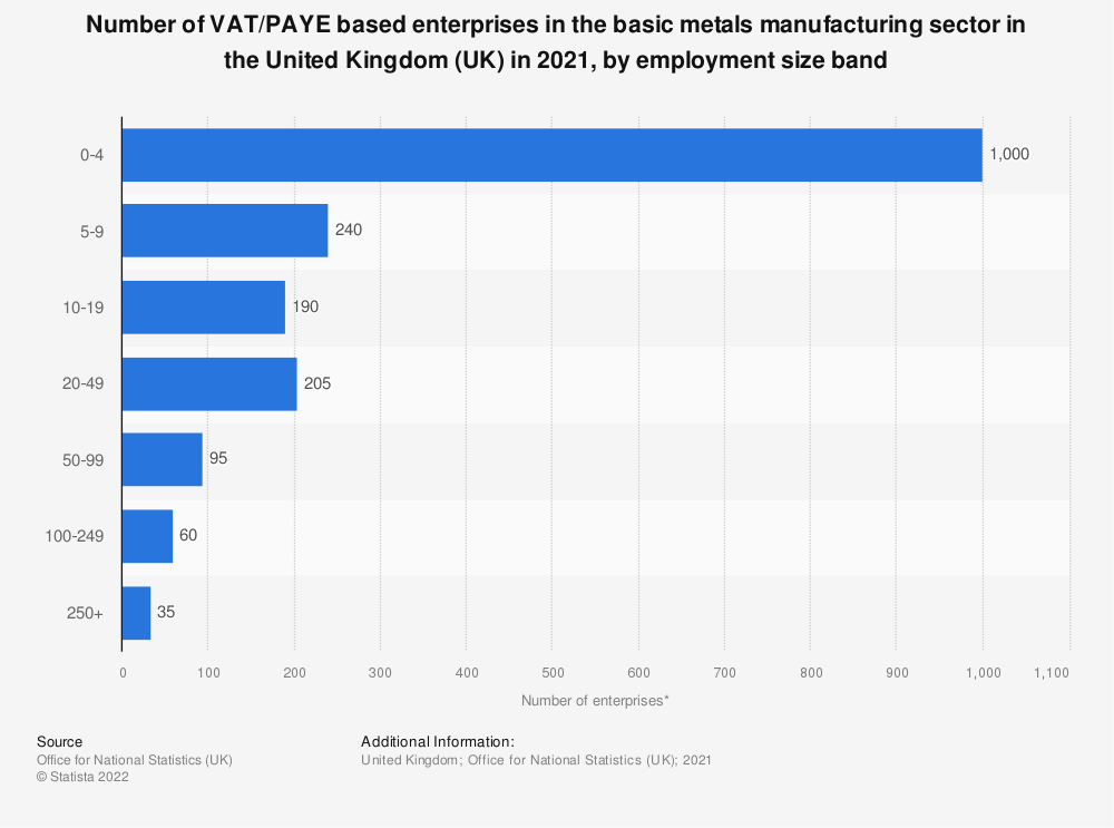 Statistic: Number of enterprises in the basic metals manufacturing sector in the United Kingdom (UK) in 2019, by employment size band | Statista