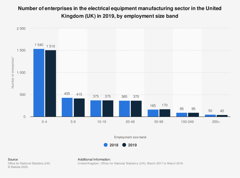 Statistic: Number of enterprises in the electrical equipment manufacturing sector in the United Kingdom (UK) in 2019, by employment size band | Statista