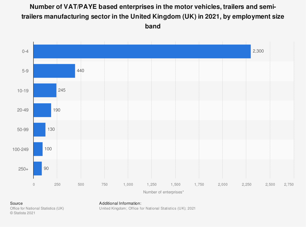 Statistic: Number of enterprises in the motor vehicles, trailers and semi-trailers manufacturing sector in the United Kingdom (UK) in 2019, by employment size band | Statista