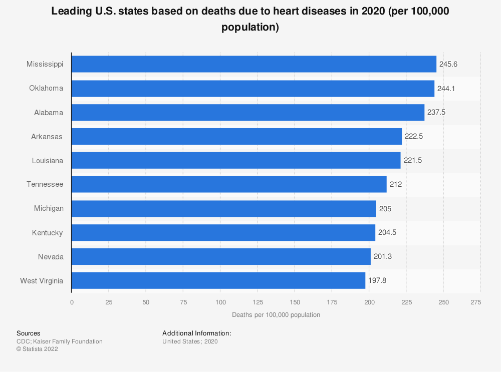 Statistic: Leading U.S. states based on deaths due to heart diseases in 2016 (per 100,000 population) | Statista