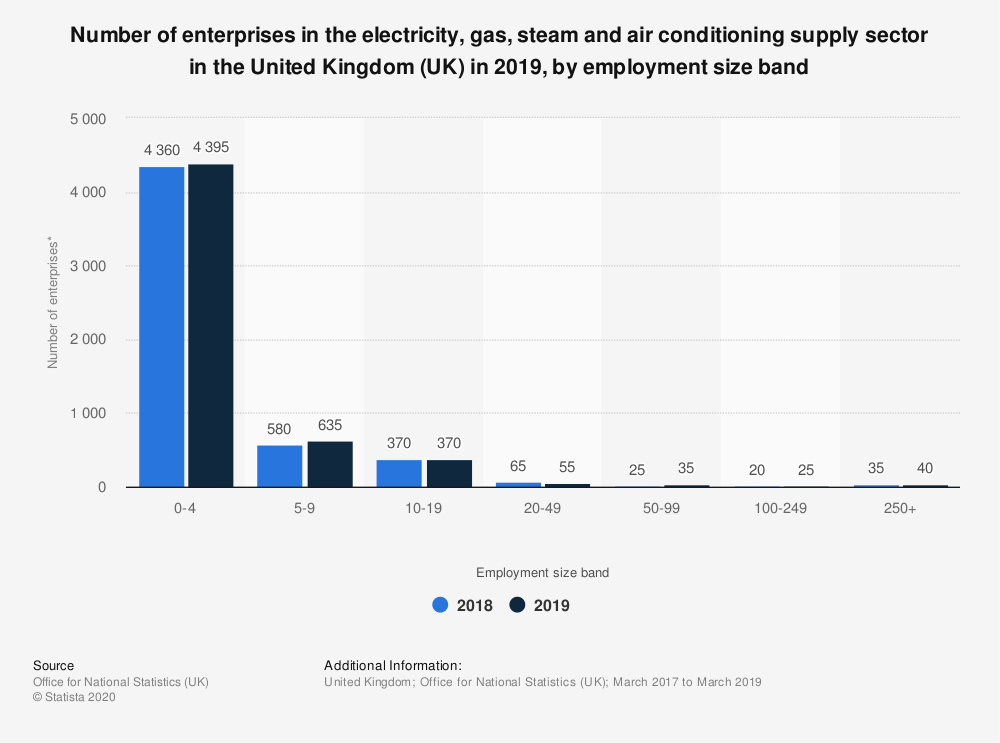 Statistic: Number of enterprises in the electricity, gas, steam and air conditioning supply sector in the United Kingdom (UK) in 2019, by employment size band | Statista
