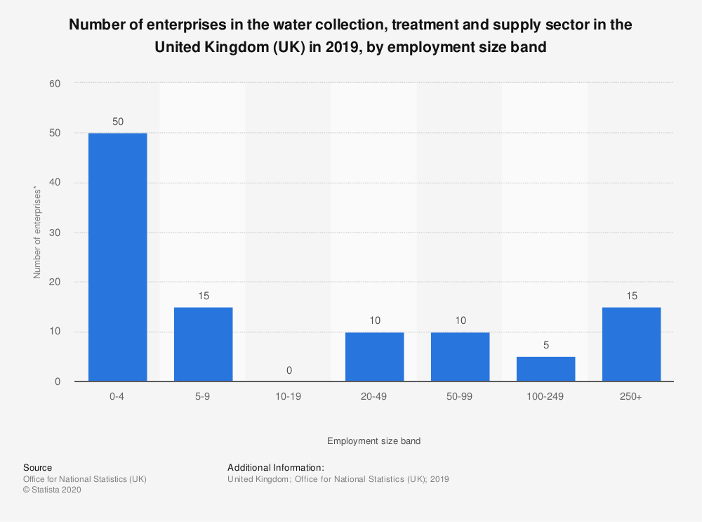 Statistic: Number of enterprises in the water collection, treatment and supply sector in the United Kingdom (UK) in 2018, by employment size band | Statista