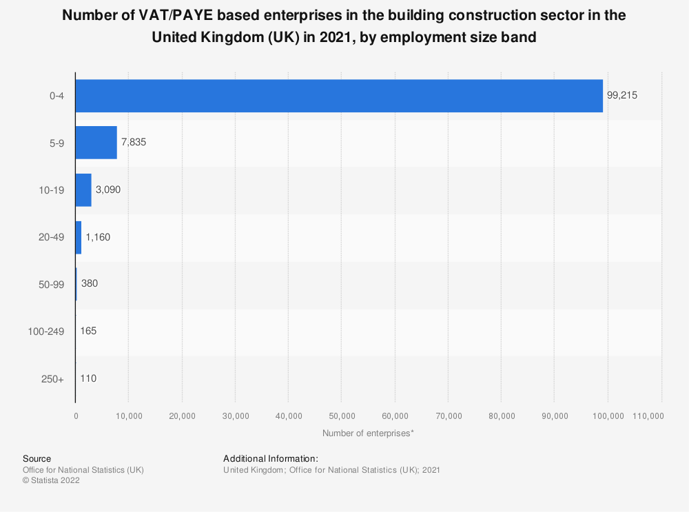 Statistic: Number of VAT/PAYE based enterprises in the building construction sector in the United Kingdom (UK) in 2020, by employment size band | Statista