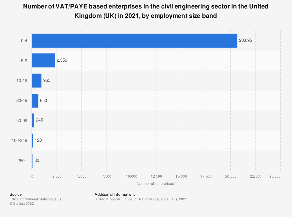 Statistic: Number of enterprises in the civil engineering sector in the United Kingdom (UK) in 2018, by employment size band | Statista