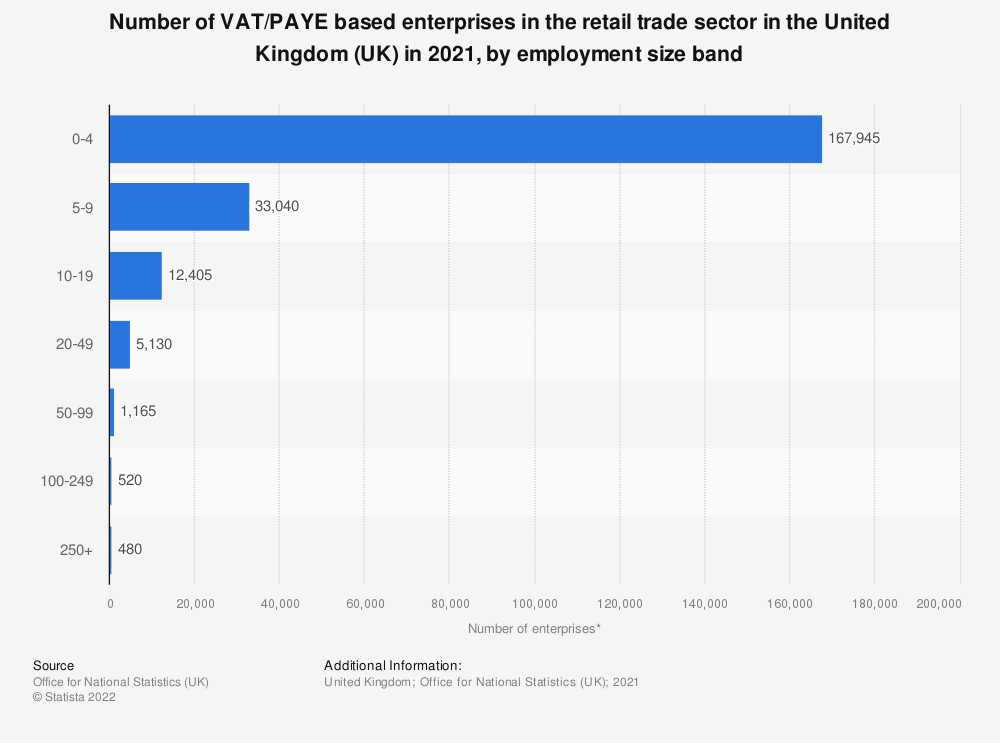 Statistic: Number of enterprises in the retail trade sector in the United Kingdom (UK) in 2019, by employment size band | Statista