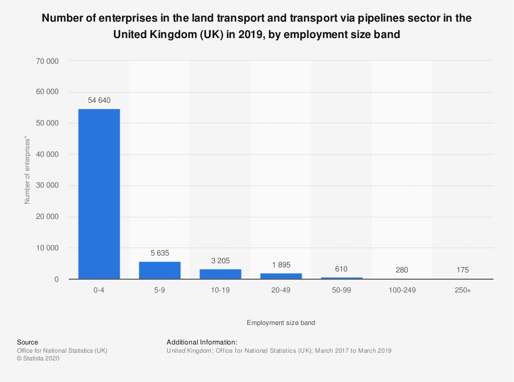 Statistic: Number of enterprises in the land transport and transport via pipelines sector in the United Kingdom (UK) in 2019, by employment size band | Statista