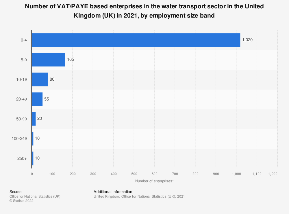 Statistic: Number of enterprises in the water transport sector in the United Kingdom (UK) in 2018, by employment size band | Statista