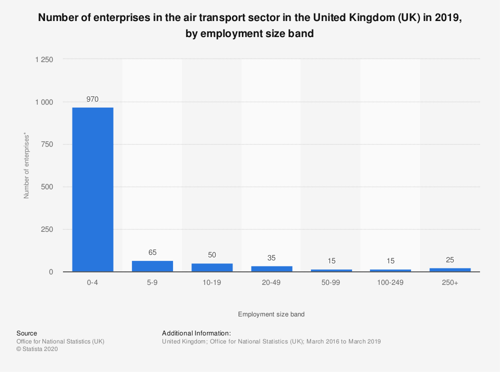 Statistic: Number of enterprises in the air transport sector in the United Kingdom (UK) in 2018, by employment size band | Statista