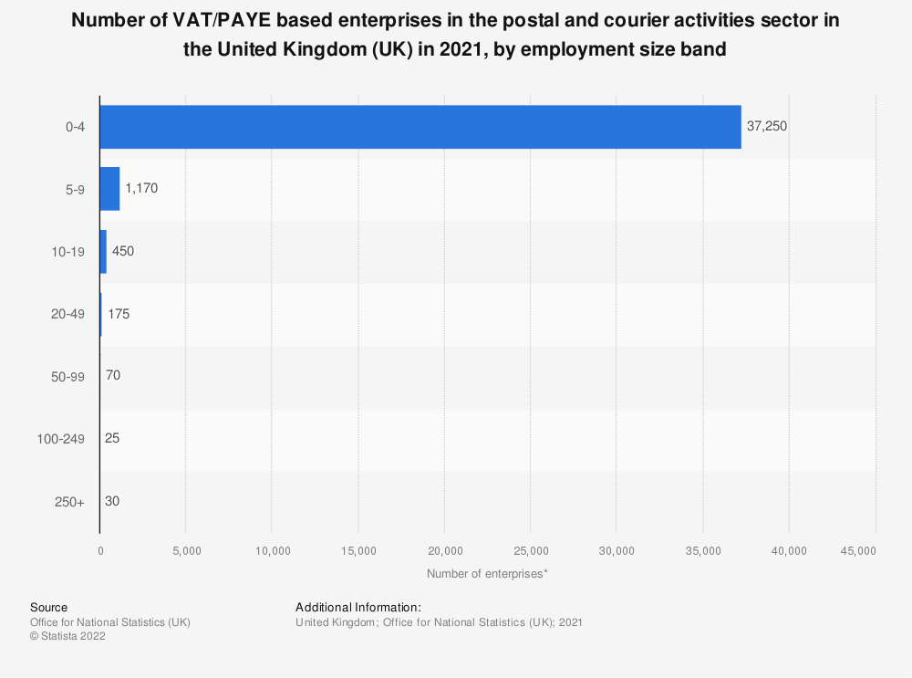 Statistic: Number of enterprises in the postal and courier activities sector in the United Kingdom (UK) in 2019, by employment size band | Statista
