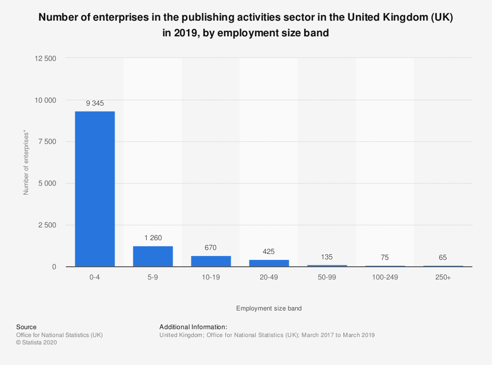 Statistic: Number of enterprises in the publishing activities sector in the United Kingdom (UK) in 2018, by employment size band | Statista