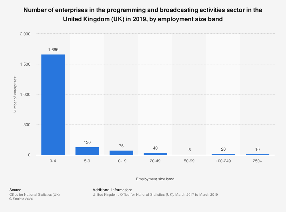 Statistic: Number of enterprises in the programming and broadcasting activities sector in the United Kingdom (UK) in 2018, by employment size band | Statista