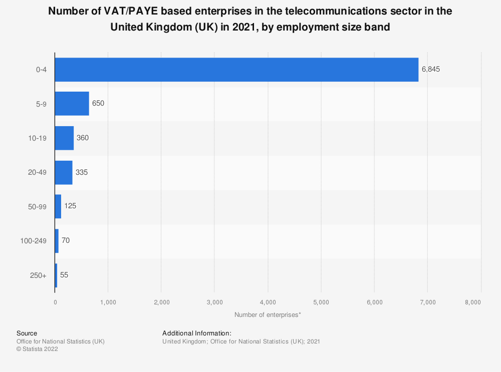 Statistic: Number of enterprises in the telecommunications sector in the United Kingdom (UK) in 2018, by employment size band | Statista