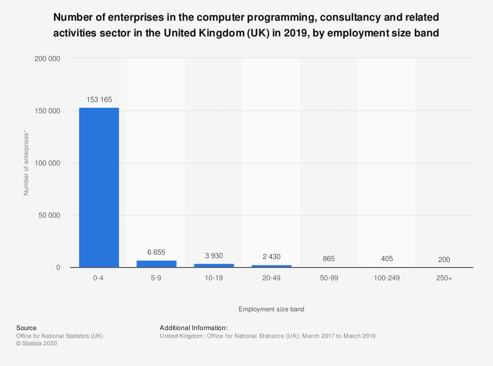 Statistic: Number of enterprises in the computer programming, consultancy and related activities sector in the United Kingdom (UK) in 2019, by employment size band | Statista