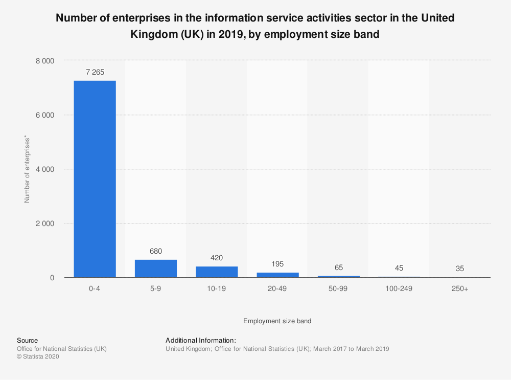 Statistic: Number of enterprises in the information service activities sector in the United Kingdom (UK) in 2018, by employment size band | Statista