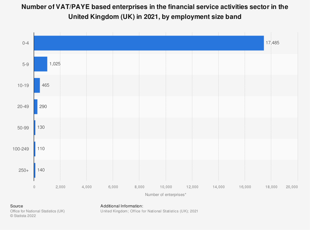 Statistic: Number of enterprises in the financial service activities sector in the United Kingdom (UK) in 2019, by employment size band | Statista