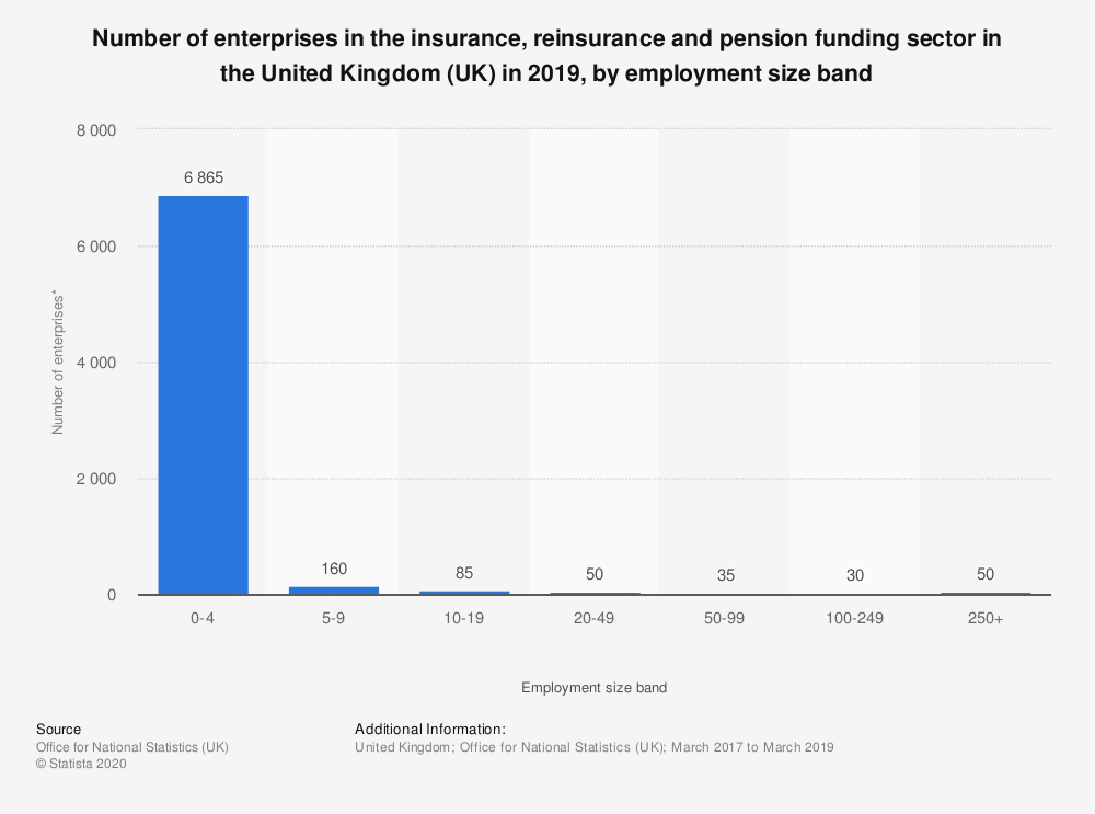 Statistic: Number of enterprises in the insurance, reinsurance and pension funding sector in the United Kingdom (UK) in 2019, by employment size band | Statista
