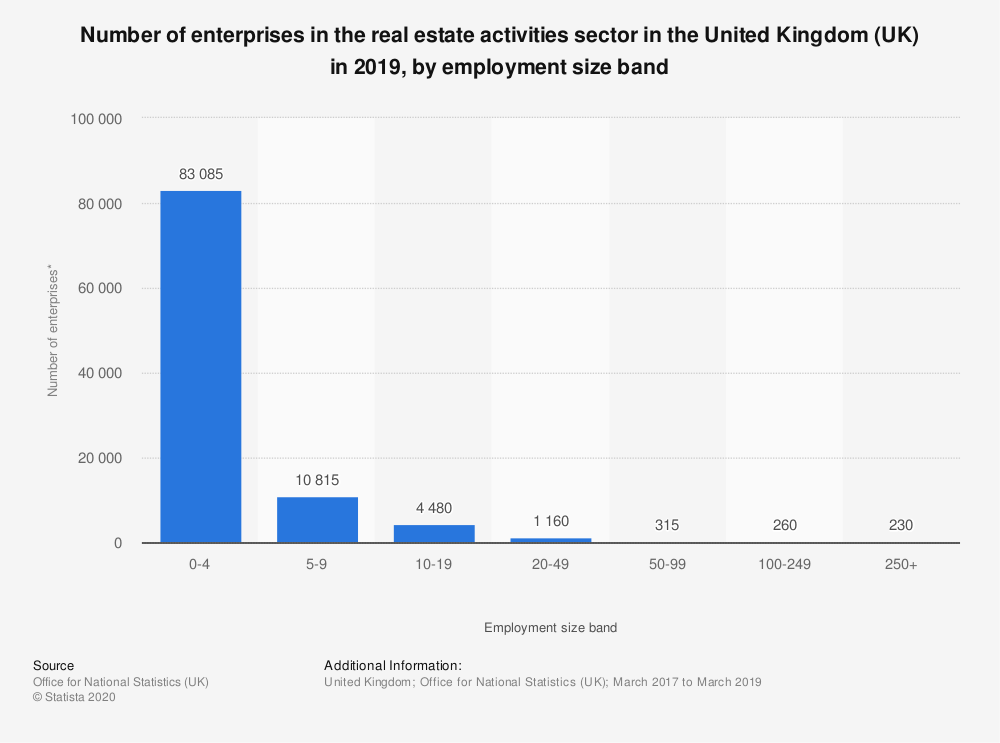 Statistic: Number of enterprises in the real estate activities sector in the United Kingdom (UK) in 2019, by employment size band | Statista